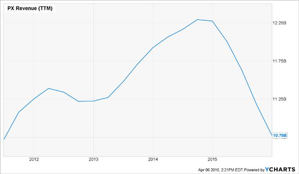 PX-Revenue-Chart
