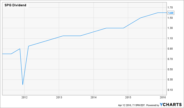 SPG-Dividend-History-Chart