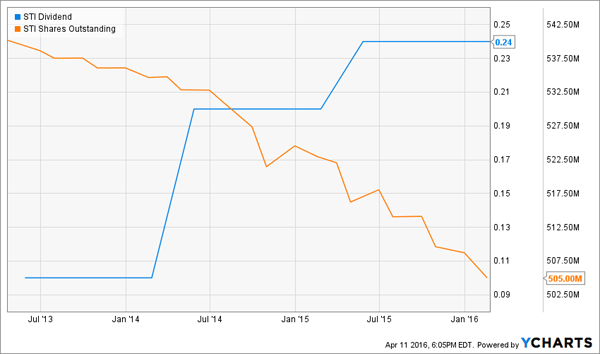 STI-SharesOut-Dividend-Chart