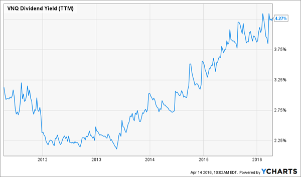 VNQ-Total-Return-Chart