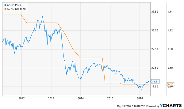 AGNC-Dividend-History-Chart