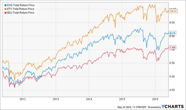 Buy-Write-CEFs-Chart