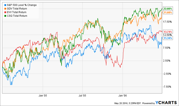 CEFs-Returns-Chart