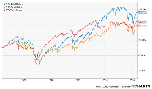 CEFs-Total-Returns-Chart