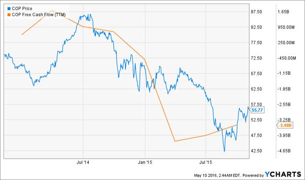 COP-Free-Cash-Flow-Chart