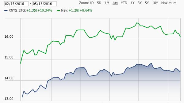 ETG-Discount-NAV-Chart