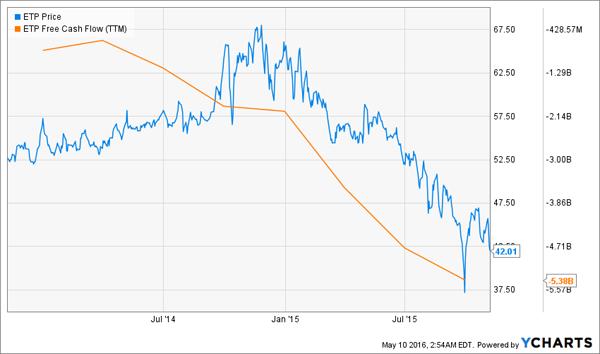 ETP-Free-Cash-Flow-Chart