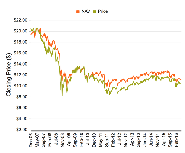ETY-Price-NAV