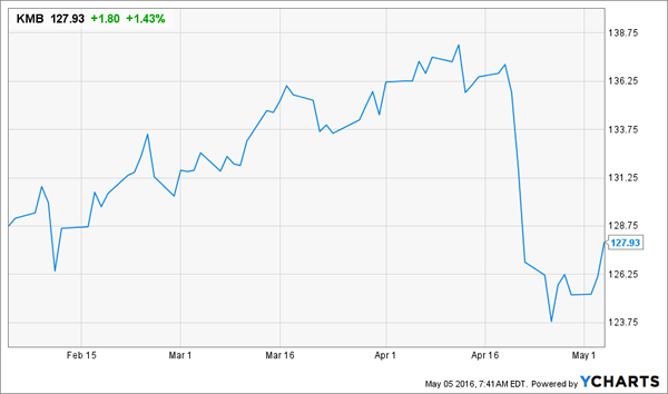 2 Cheap Dividend Growers To Buy For Retirement