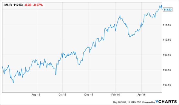 MUB-Price-Chart