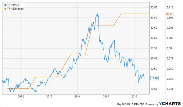 TRN-Dividend-Price-Chart