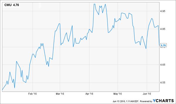 CMU-Price-Chart