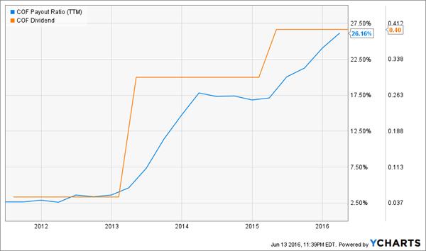 COF-Payout-Ratio