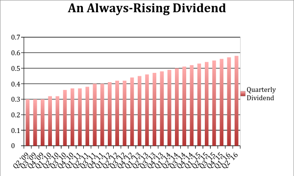 Dividend-REIT-Growth-Chart