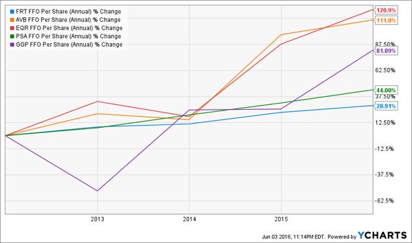 FFO-Change-Chart