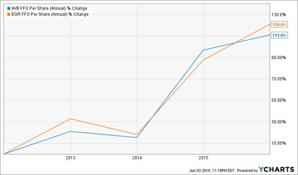FFO-Growth-Chart