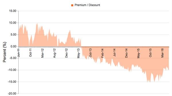 GIM-Premium-Discount-Chart