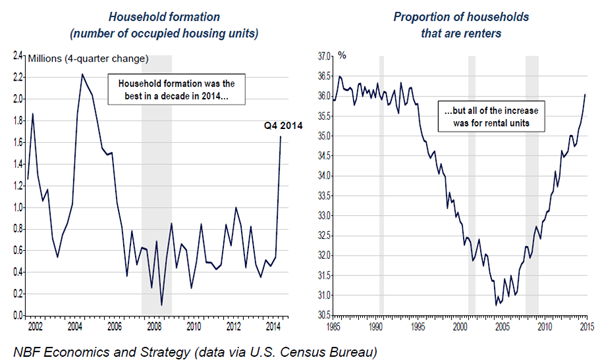 Household-Growth-Charts