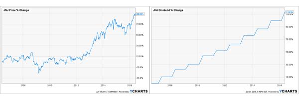 JNJ-Combined-Chart2