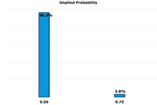June-Rate-Hike-Probability