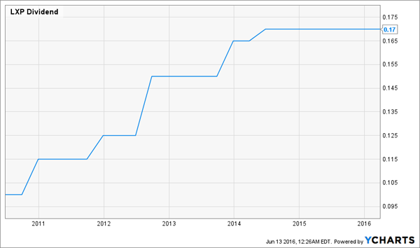 LXP-Dividend-Growth-Chart