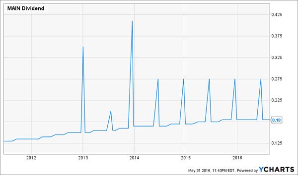 MAIN-Dividend-History-Chart
