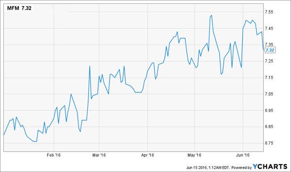 MFM-Price-Chart