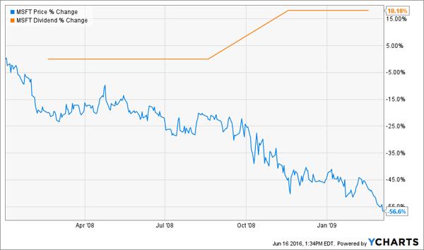 MSFT-2008-2009-Chart