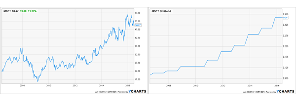 MSFT-Combined-Chart2