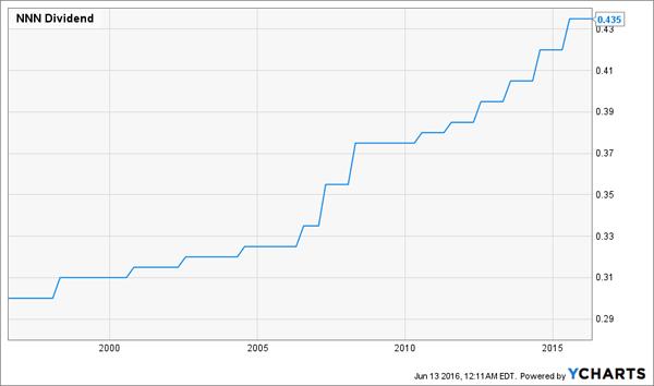 NNN-Dividend-Growth-Chart