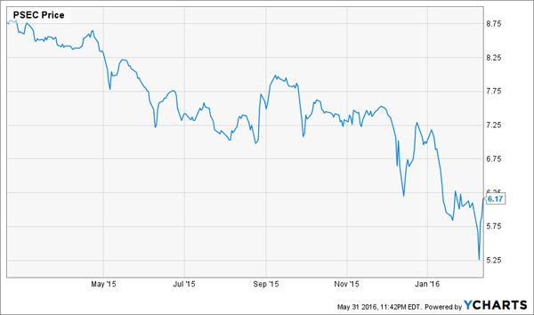 PSEC-Price-Chart-1yr