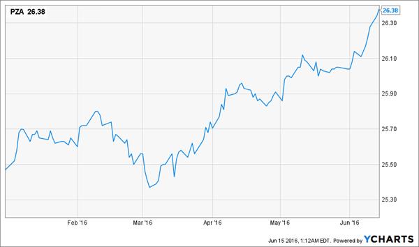 PZA-Price-Chart