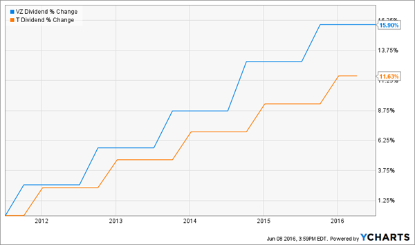 T-VZ-Dividend-Growth