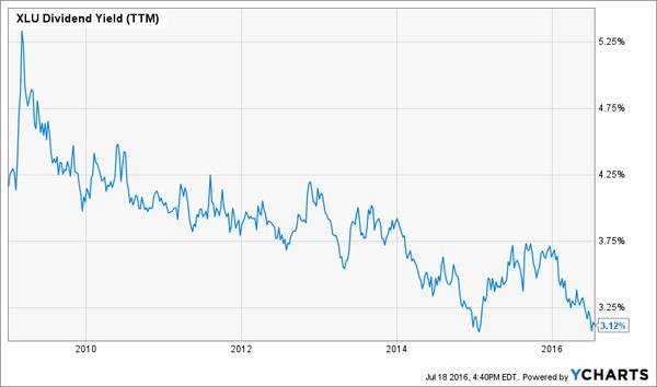 7yr-XLU-Yield-Chart