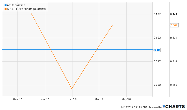 APLE-Dividend-FFO-Chart