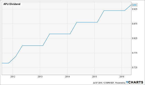 APU-Dividend-History-Chart