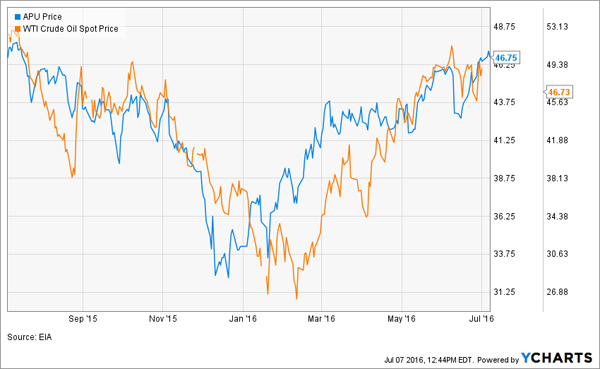 APU-WTI-Correlation
