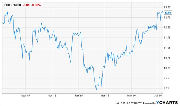 BRG-Price-Chart