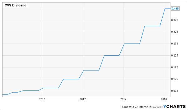 CVS-Dividend-History-Chart