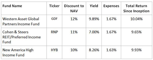 GDF-RNP-HYB-Table