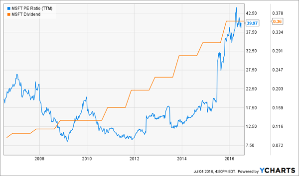 Microsoft-Dividend-Growth-Decade