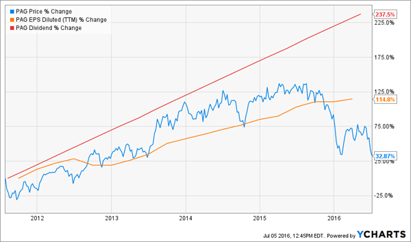 PAG-Dividend-Growth-Returns-Chart