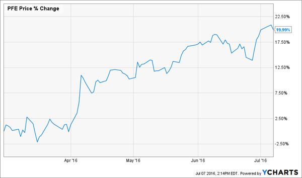 PFE-3m-Price-Chart