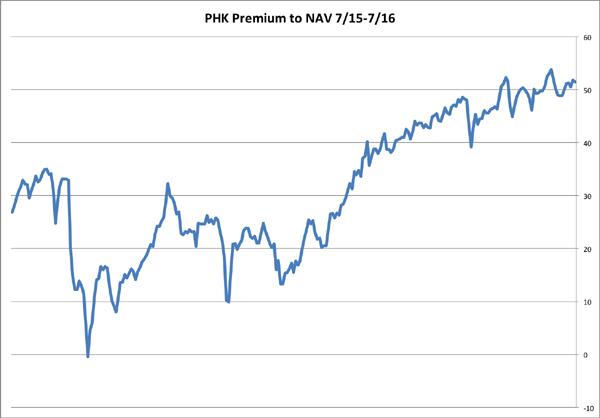 PHK-1yr-Premium-NAV-Chart