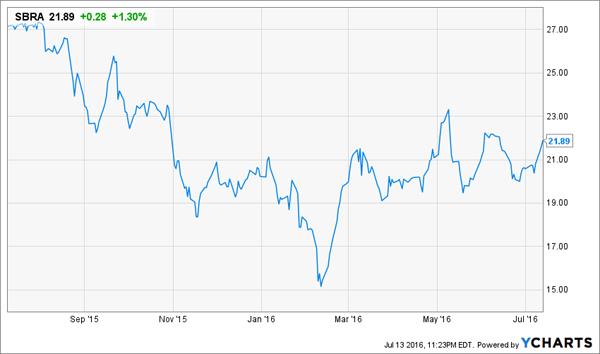 SBRA-Price-Chart
