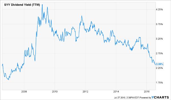 SYY-10yr-Dividend-Yield-Chart