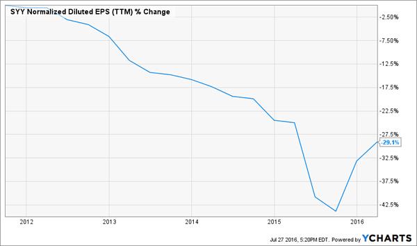 SYY-5yr-EPS-Growth-Chart