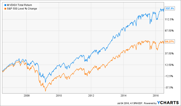 Vanguard-Dividend-Growth-Chart