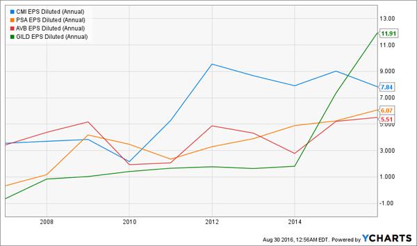 AVB-GILD-PSA-CMI-Earnings-Chart