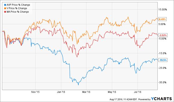 AXP-V-MA-1yr-Price-Chart